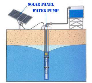 Solar DC Submersible Water Pump for pond river well 12V